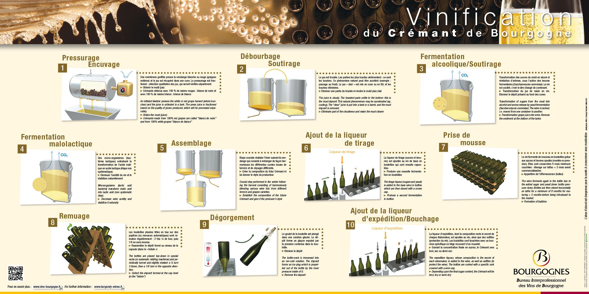 vinification